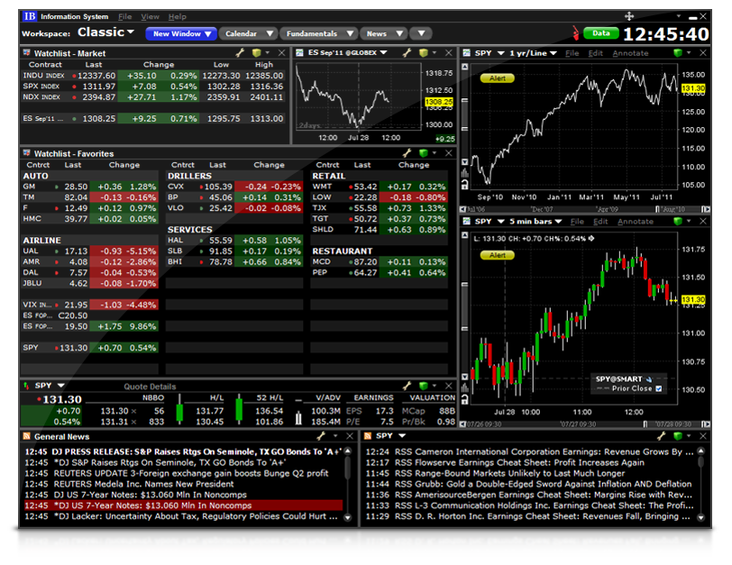 Trader Workstation - Overview | Interactive Brokers Luxembourg SARL