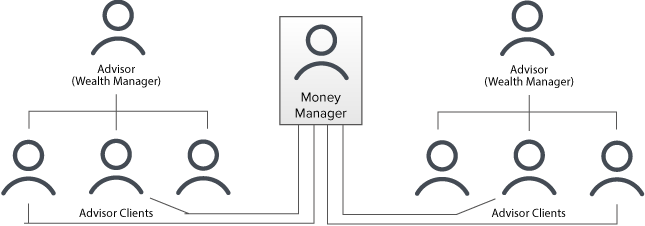 Money-Manager-Kontostruktur